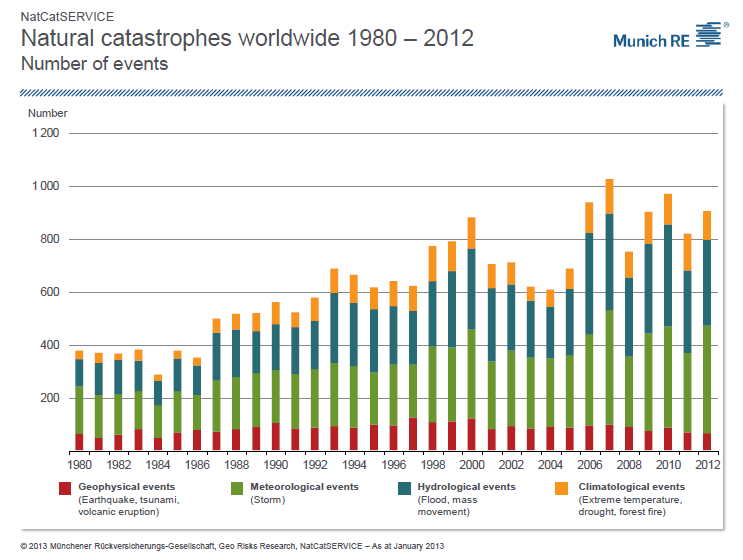 Natural Catastrophes 1980-2012