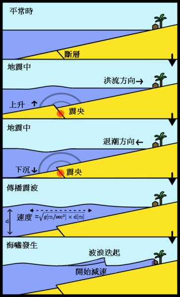 363px-Tsunami_comic_book_style_zhtw