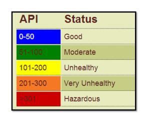 API Status of Malaysia