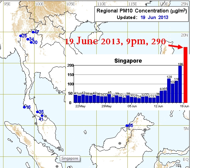 Regional PSI data Singapore graph