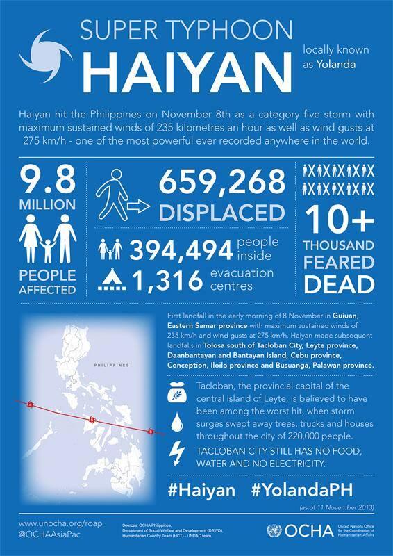 Haiyan infographic