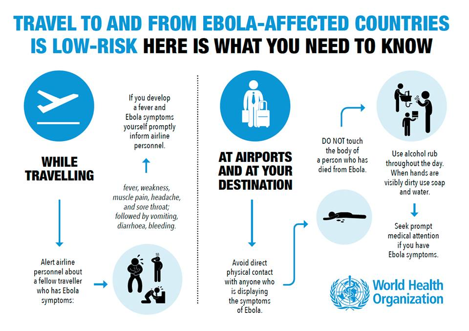 World Health Organization Ebola Travelling Advise