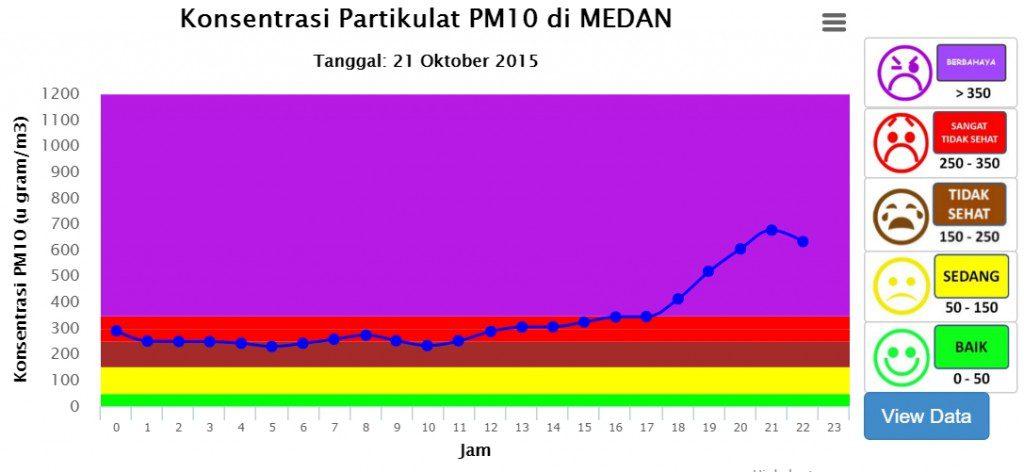 Medan PM10 AQI