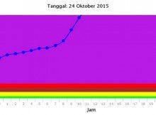 20151024 Palangkaraya PM10