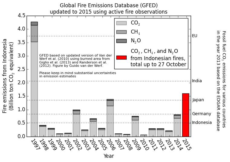 20151027_emissions