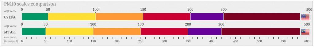 Malaysia PM10 scale