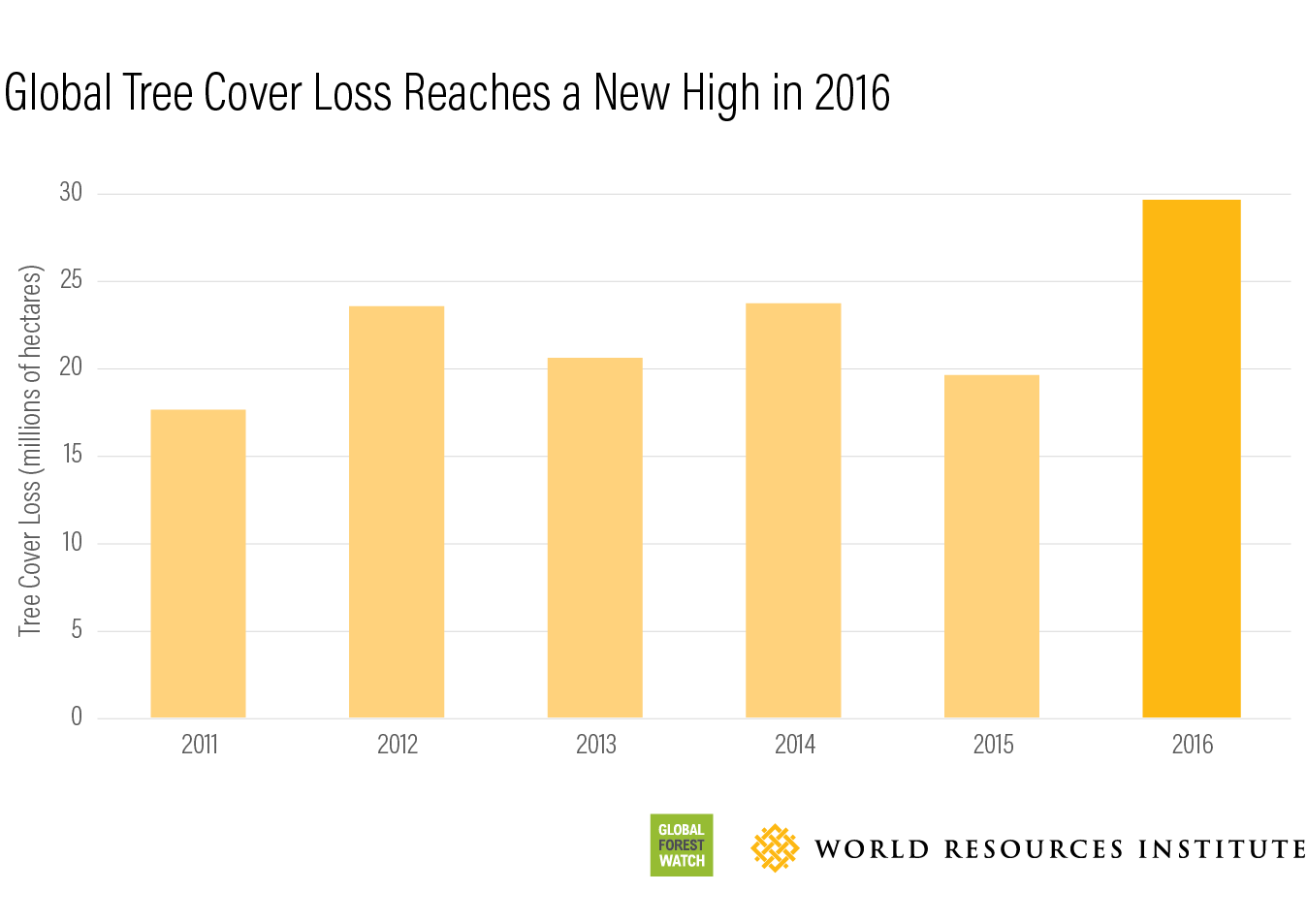 global tree cover loss reached record high in 2016  u2013 marufish world of disaster prevention